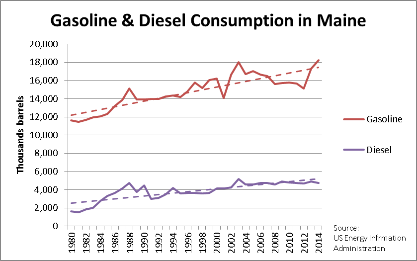Gas and diesel consumption in Maine