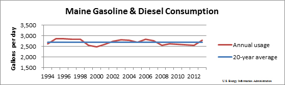 gas and diesel consumption graph