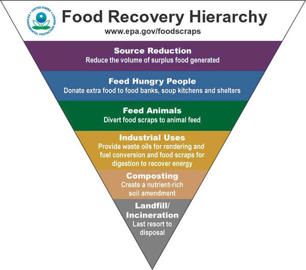 USEPA food waste hierarchy
