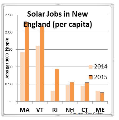 solarjobschart