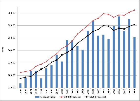 Annual peak demand for solar