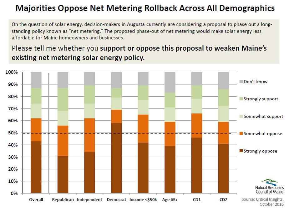 Mainers oppose net metering rollback