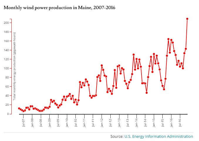 Monthly wind power production in Maine