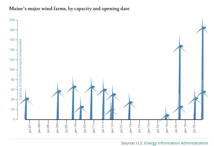 Major wind farms by capacity and open date