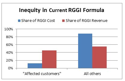 Inequity in Current RGGI Formula