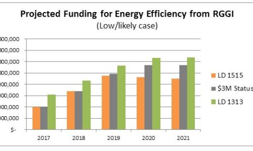Projected funding for energy efficiency from RGGI
