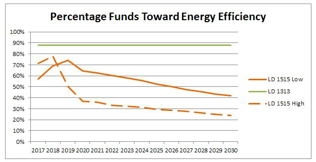 Percentage funds toward energy efficiency