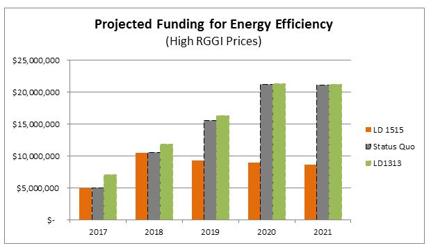 Projected funding for energy efficiency