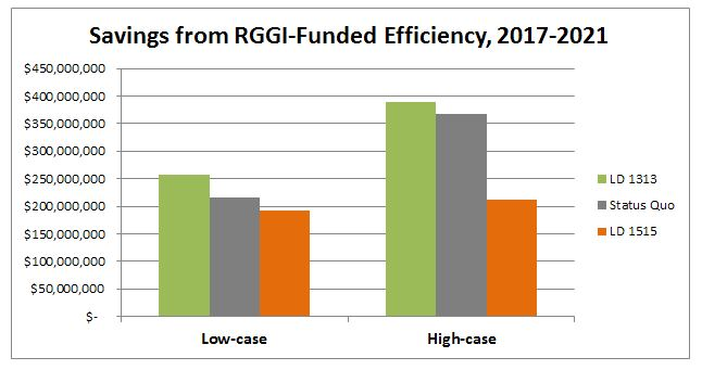 Savings from RGGI-funded efficiency