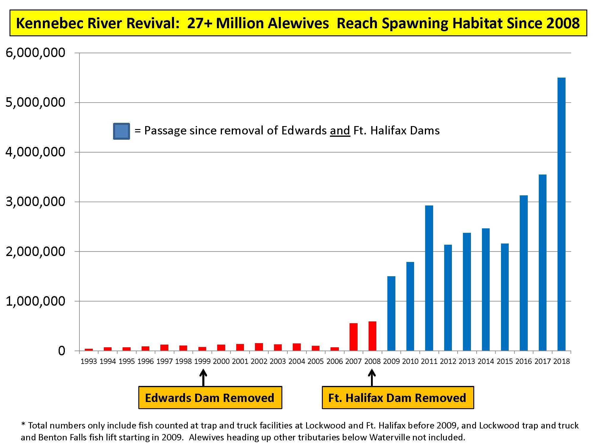 Alewife population in Kennebec River before and after removal of the Edwards Dam (1999) and the Fort Halifax Dam (2008)