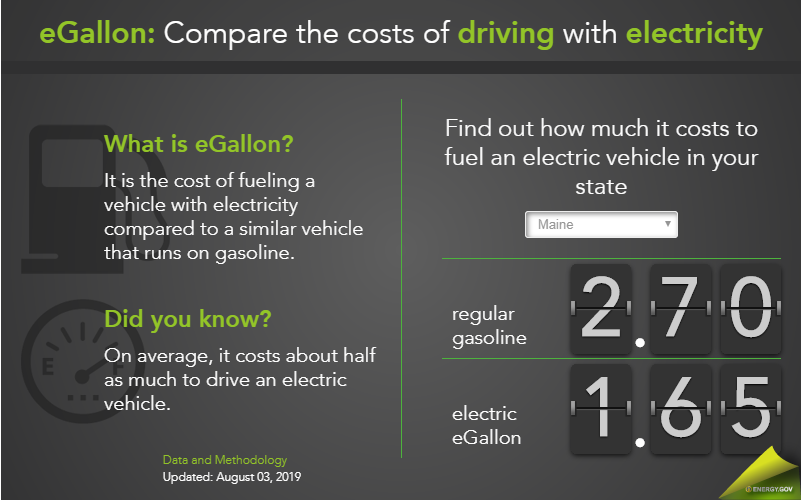 Cost of Driving Electric