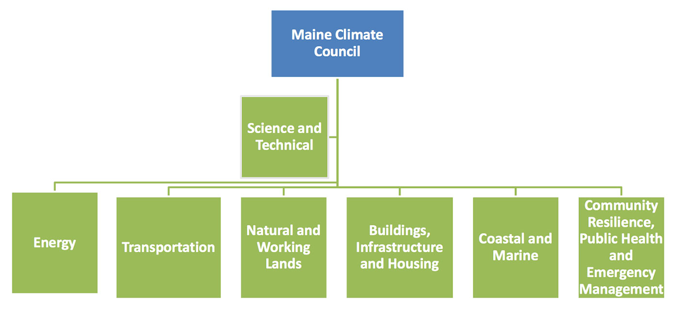chart of Maine Climate Council working groups