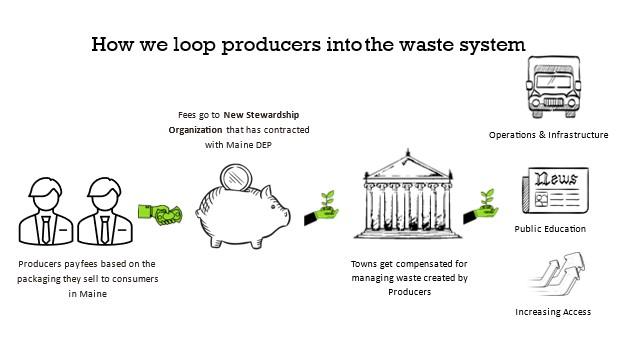 Stewardship Organization for EPR for packaging